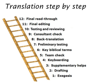 12 Steps of Translation