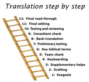 12 Steps of Translation